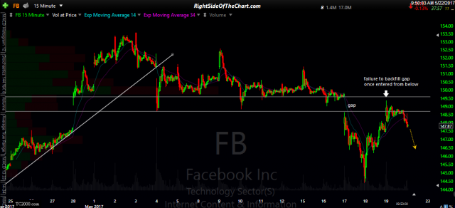FB 15-min May 22nd