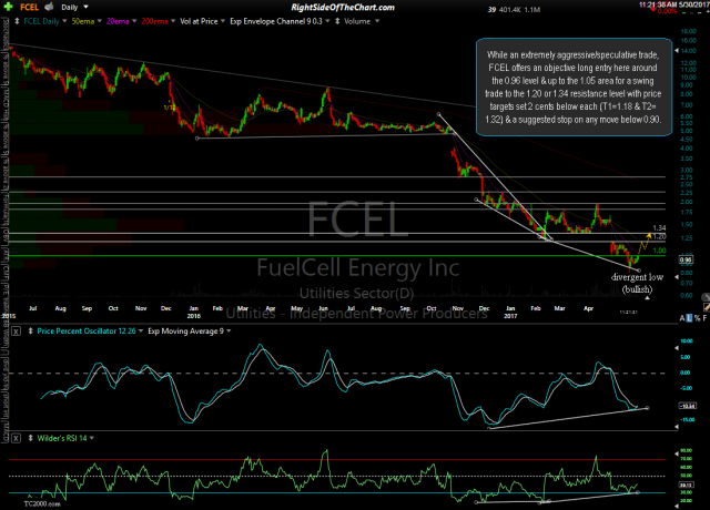 FCEL daily May 30th