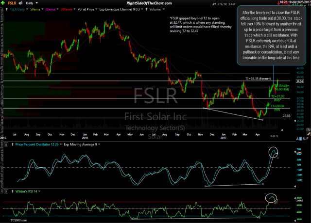 FSLR daily May 25th