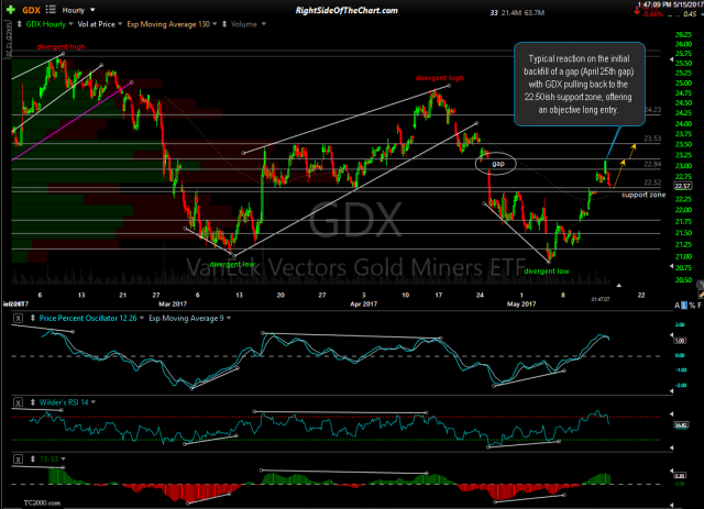 GDX 60-minute May 15th