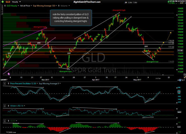 GLD 60-minute May 15th
