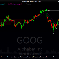 GOOG 15-min 2 May 22nd