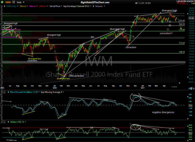 IWM daily May 24th