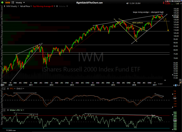 IWM weekly May 24th