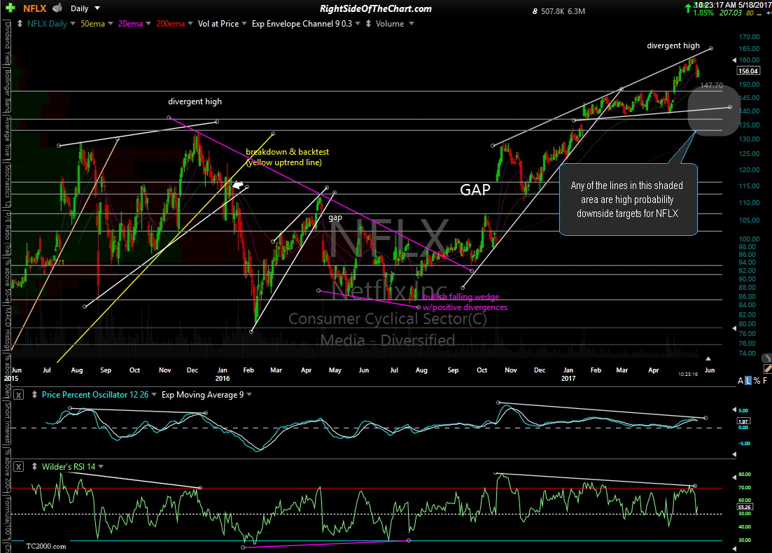 outlook for nflx  ba  u0026 gis right side of the chart