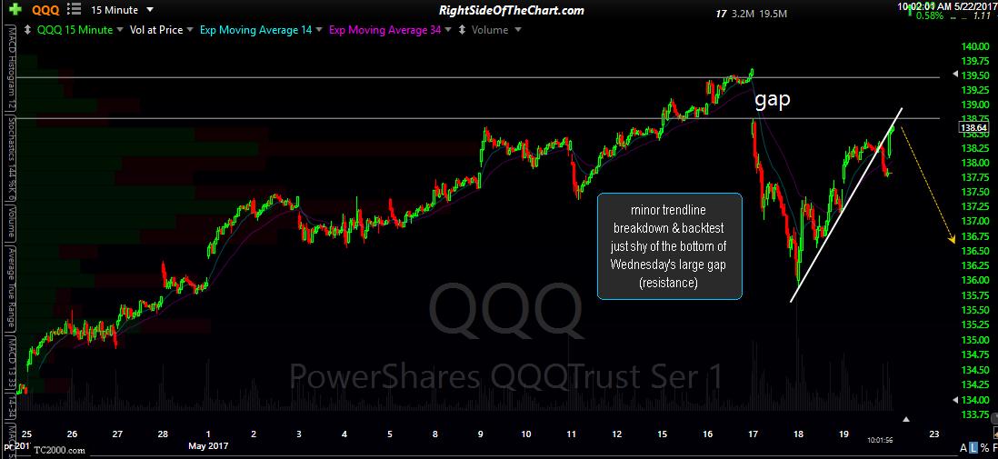 QQQ 15-minute May 22nd