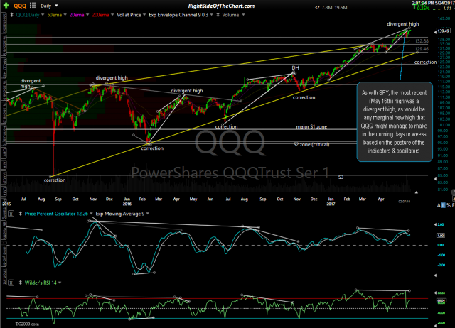 QQQ daily May 24th