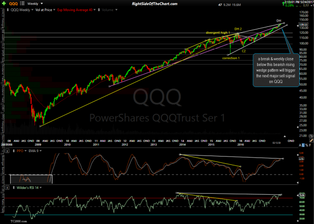 QQQ weekly May 24th