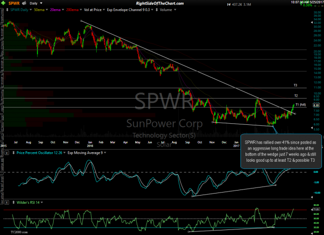 SPWR daily May 25th