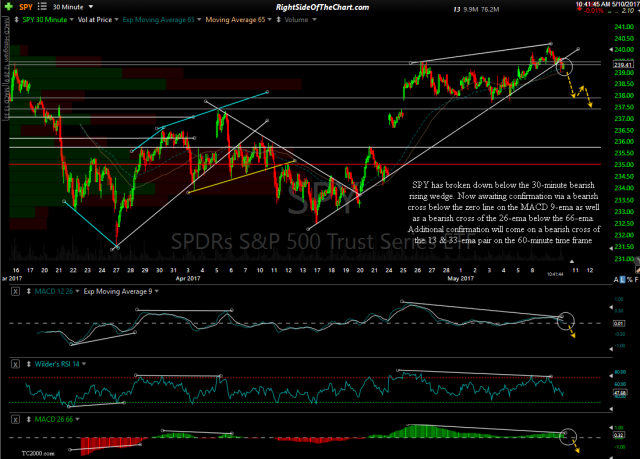 SPY 30-minute May 10th