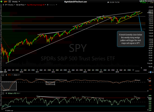 SPY weekly May 24th