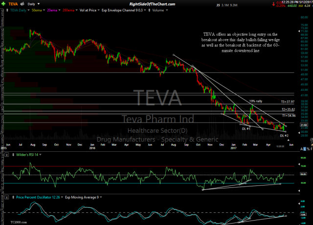 TEVA daily May 12th