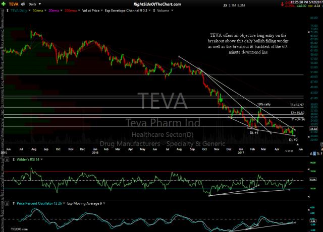 TEVA daily May 12th