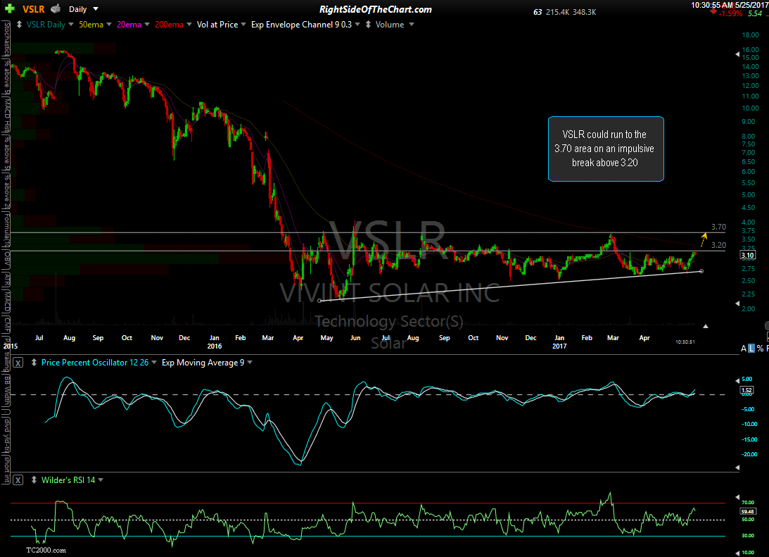 VSLR daily May 25th