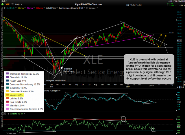 XLE daily May 8th
