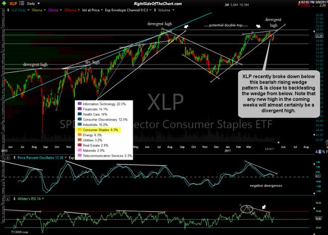 XLP daily May 8th