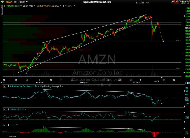 AMZN 60-minute June 14th