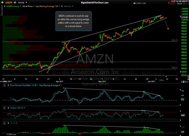 AMZN 60-minute June 8th