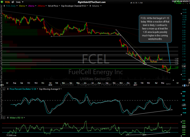 FCEL daily June 5th