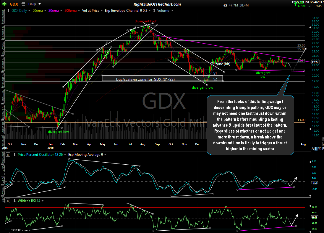GDX daily June 23rd close