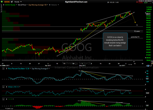 GOOG 60-minute June 8th