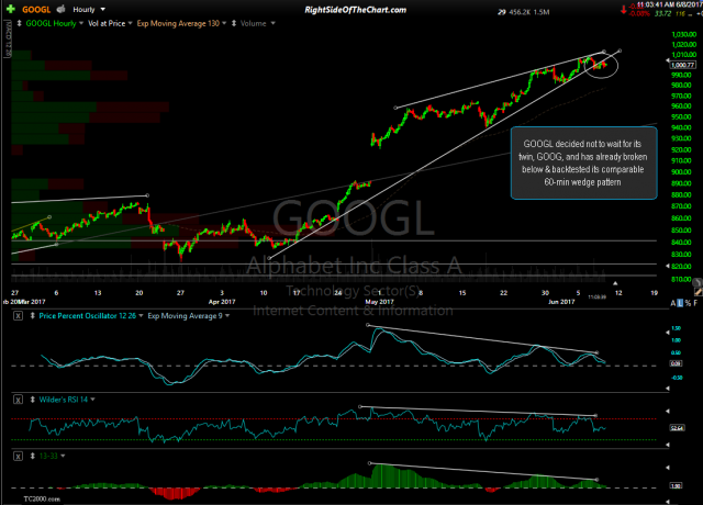 GOOGL 60-minute June 8th
