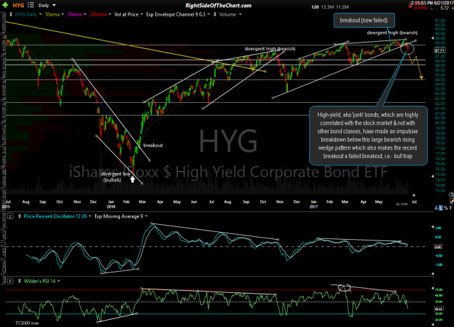 HYG daily June 21st
