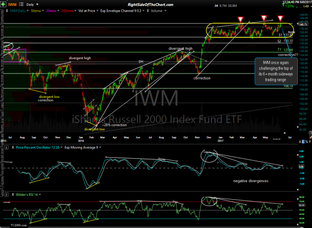 IWM daily June 8th