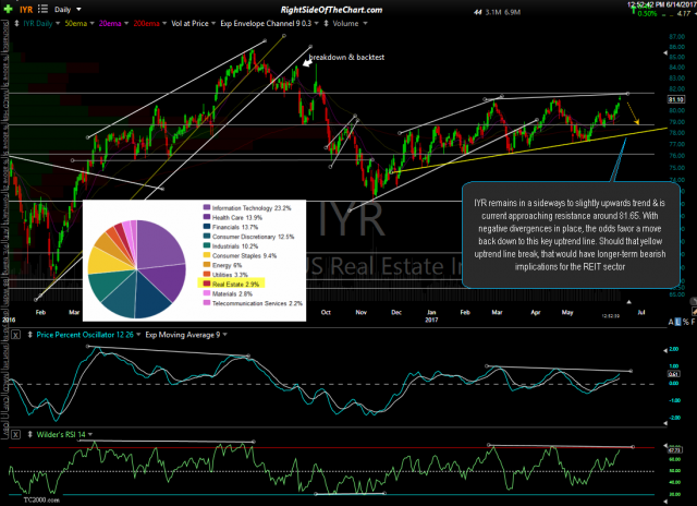 IYR daily June 14th