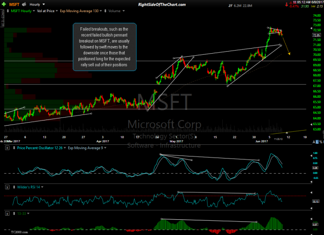 MSFT 60-minute June 8th