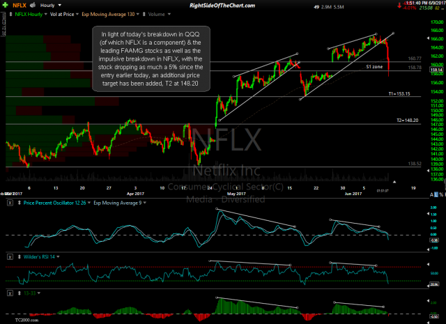 NFLX 60-minute 2 June 9th