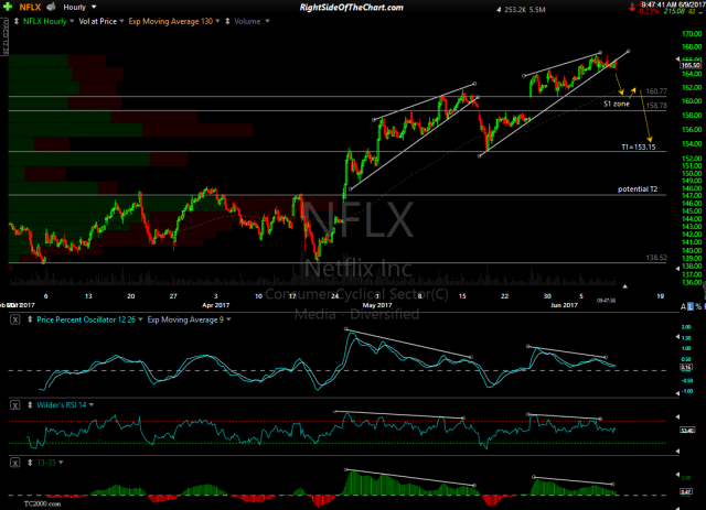 NFLX 60-minute June 9th