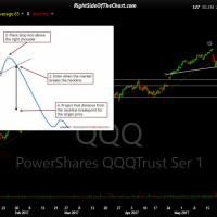 QQQ 120-minute June 20th