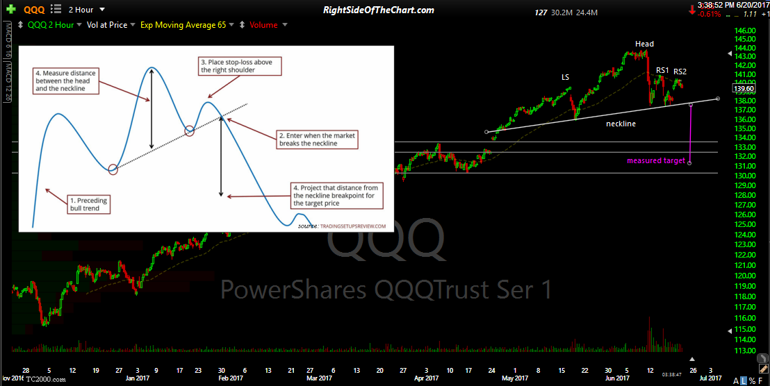 QQQ 120-minute June 20th