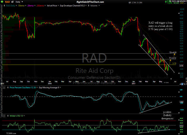 RAD daily June 5th