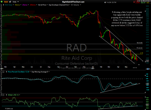 RAD daily June 7th