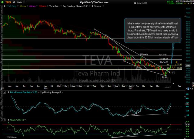 TEVA daily June 24th