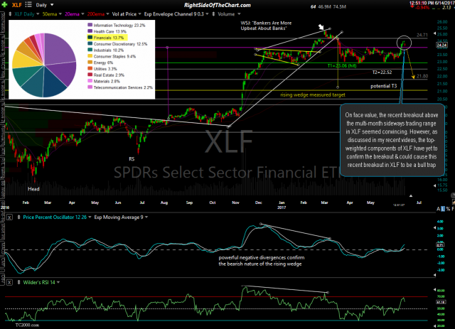XLF daily 2 June 14th