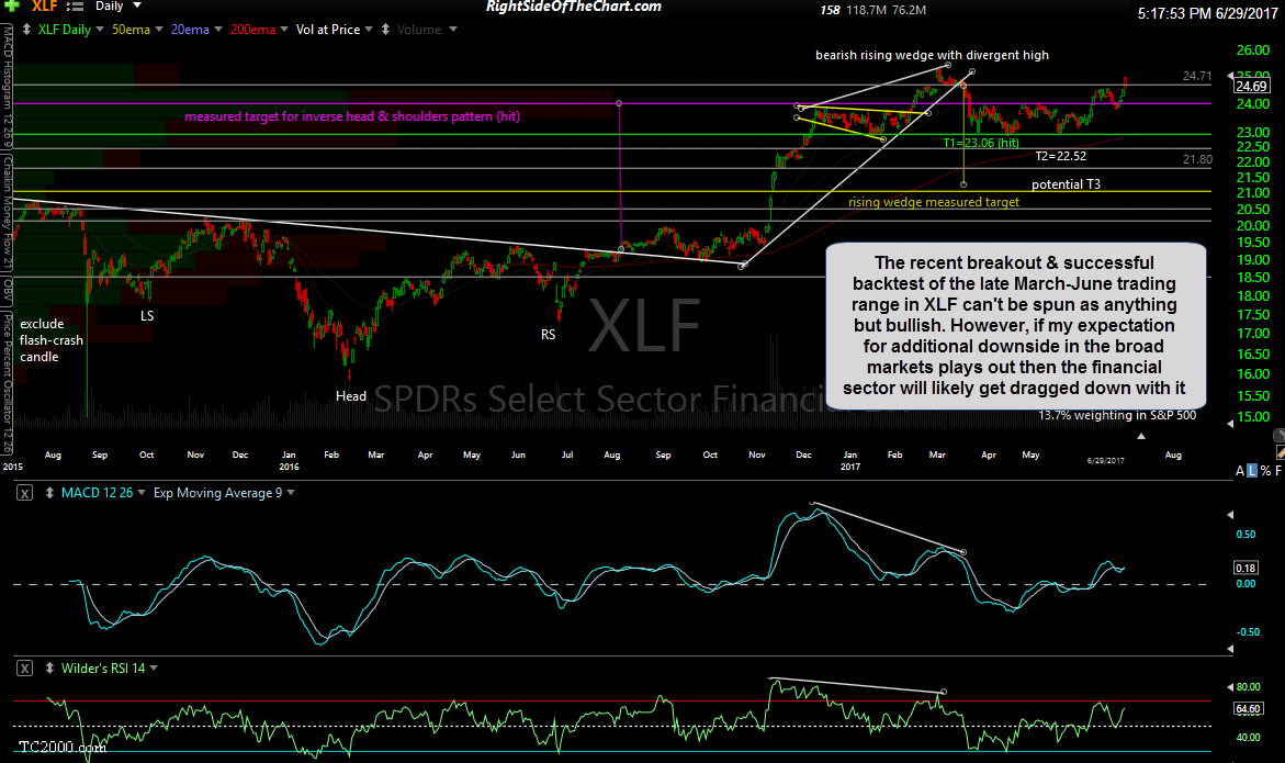 XLF daily June 29th