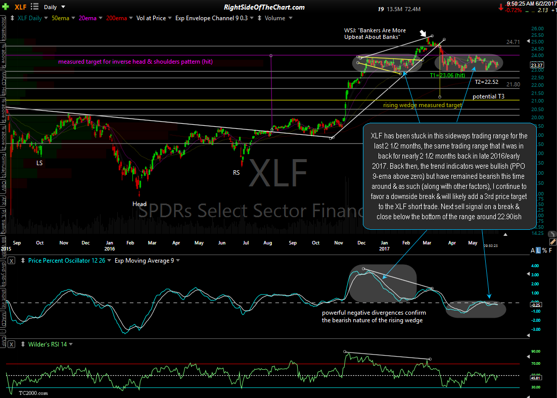 XLF daily June 2nd