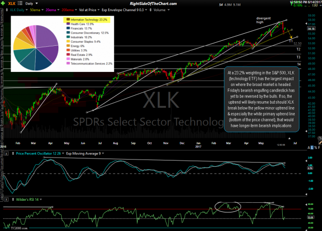 XLK daily June 14th