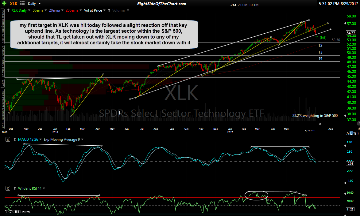 XLK daily June 29th