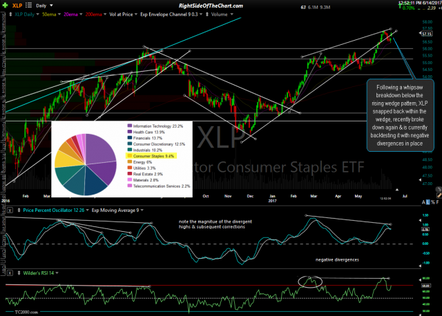 XLP daily June 14th
