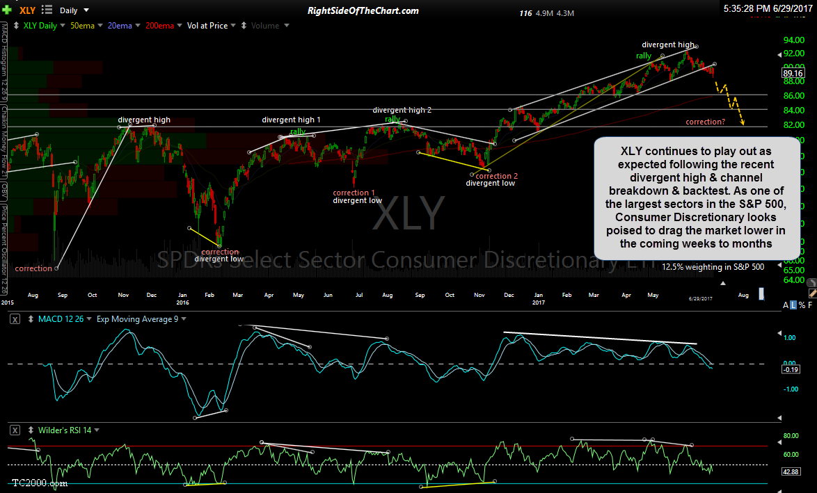 XLY daily June 29th