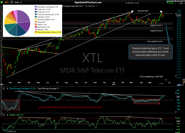 XTL daily June 14th