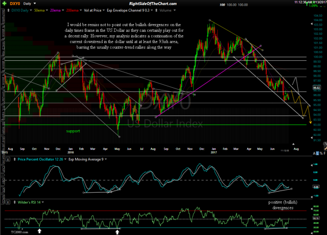 DXY0 daily July 13th