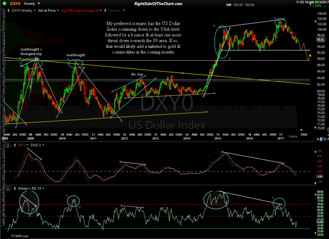 DXY0 weekly July 13th