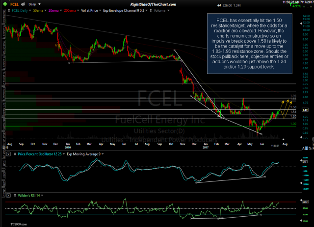 FCEL daily July 17th