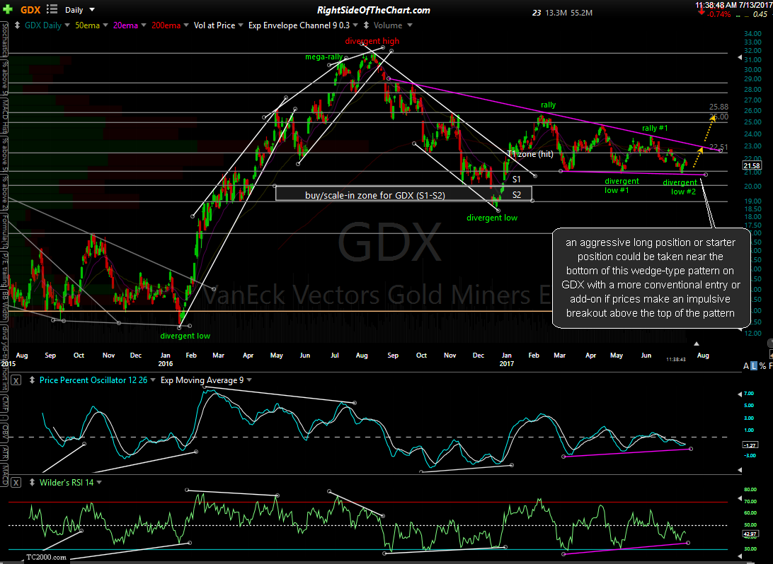 GDX daily July 13th