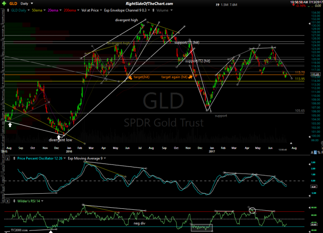 GLD daily July 13th